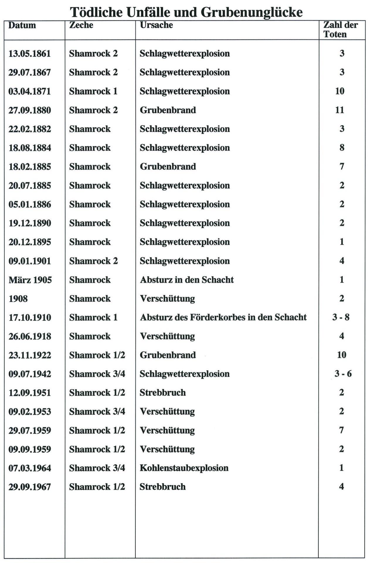 Tödliche Unfälle Tabelle.jpg