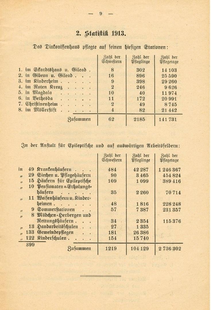 Ausweitung 1_1913_Jahresbericht Sarepta 1913.jpg