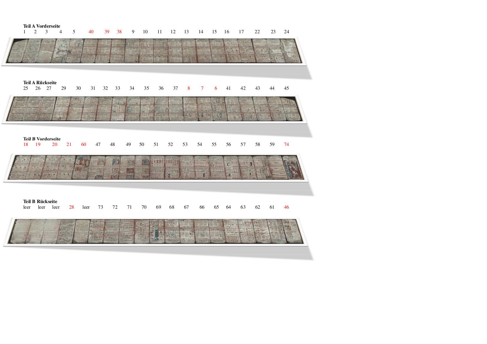 Codex Dresdensis Seitenfolge