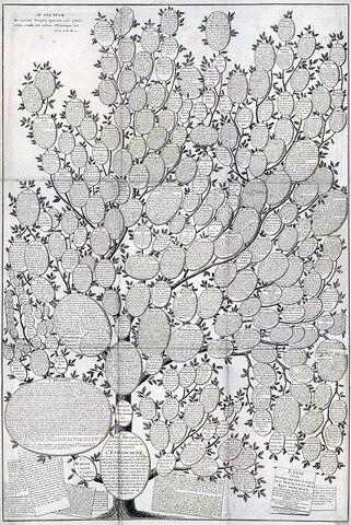 Essai_d'une_distribution_généalogique_des_sciences_et_des_arts_principaux,_1780.jpg